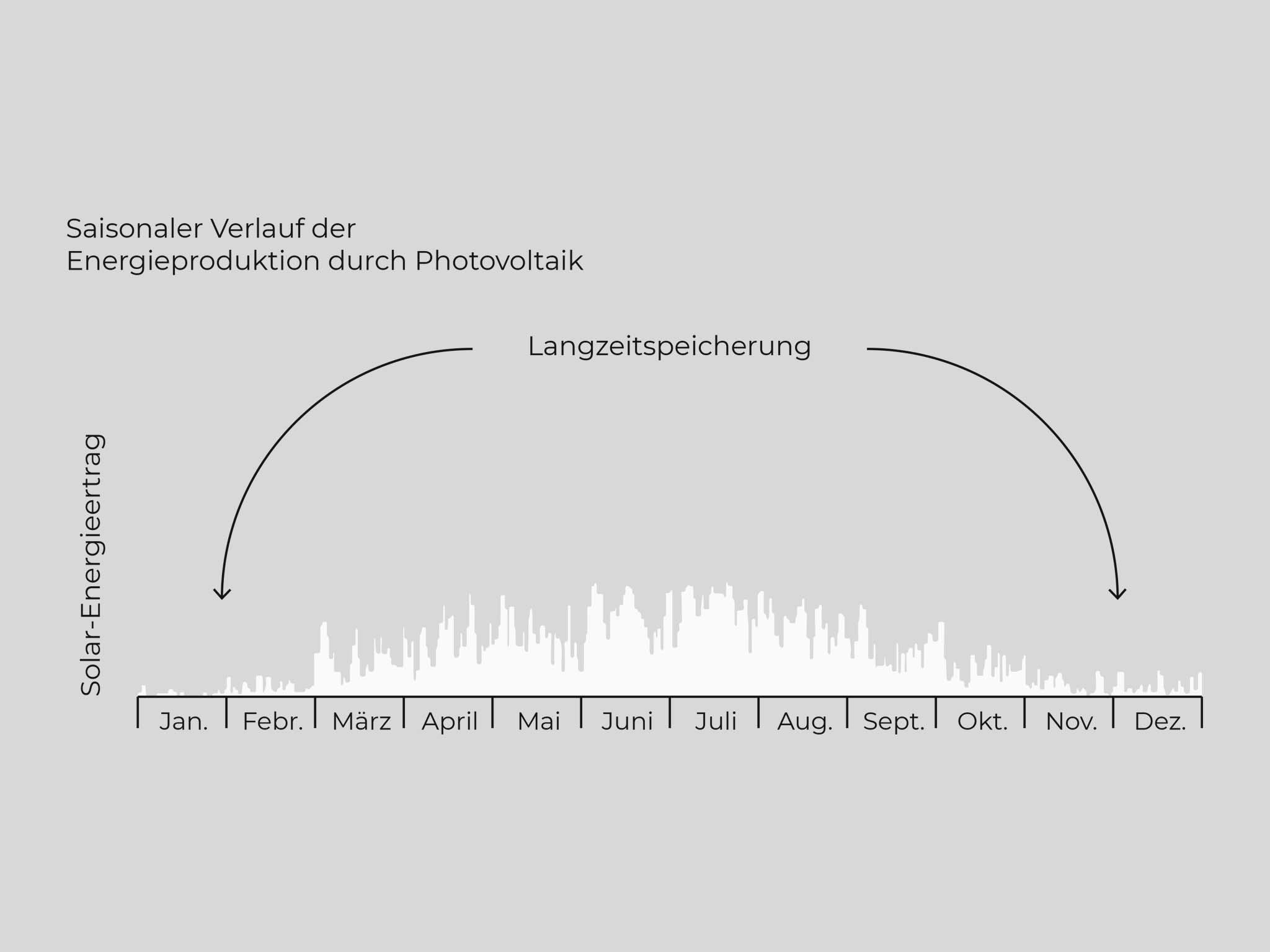 Saisonaler Verlauf durch Photovoltaik-Anlage