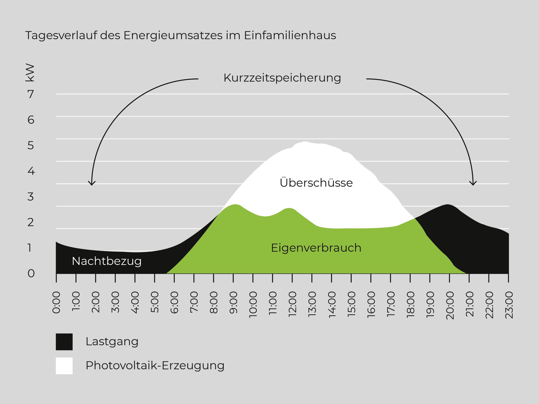 Tagesverlauf Energieverbrauch